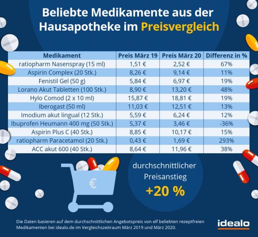 medikamente-hausapotheke-warenkorb-preisvergleich